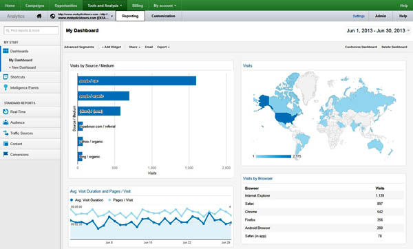 google analytics Folkestone kent